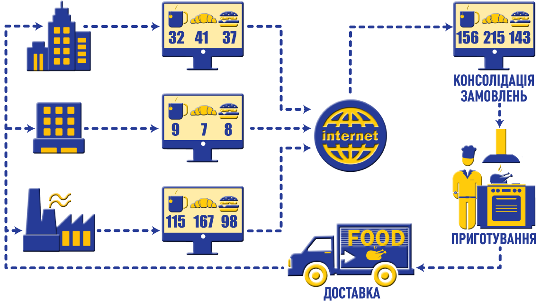 Схема замовлень харчування